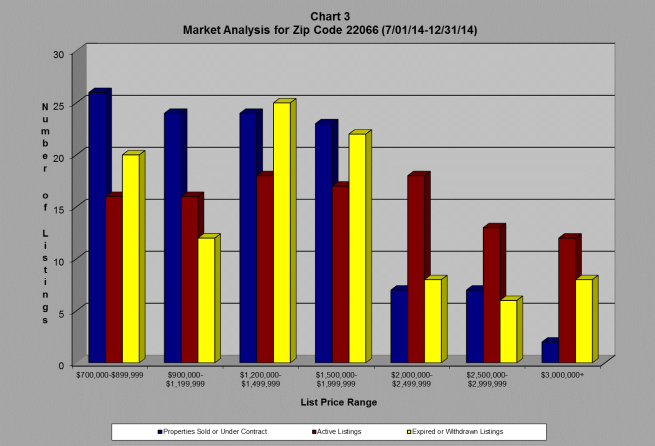 great falls chart
